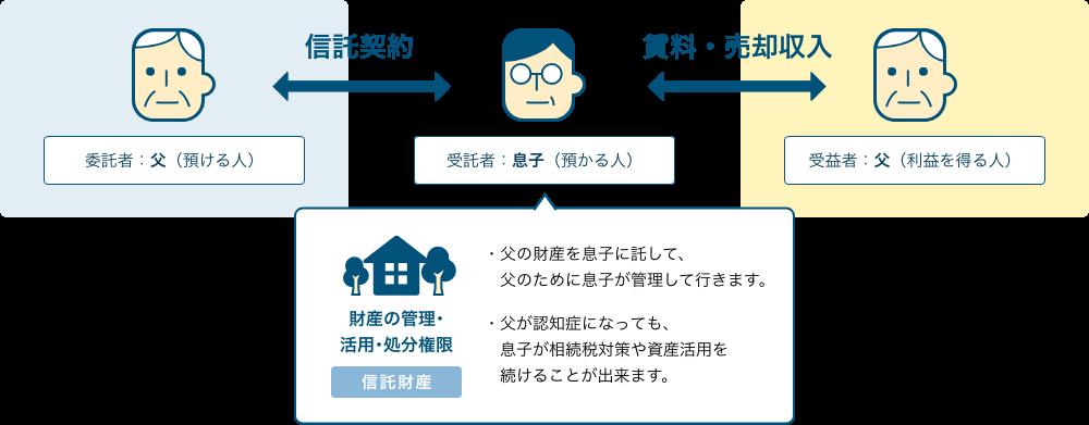 家族信託の図